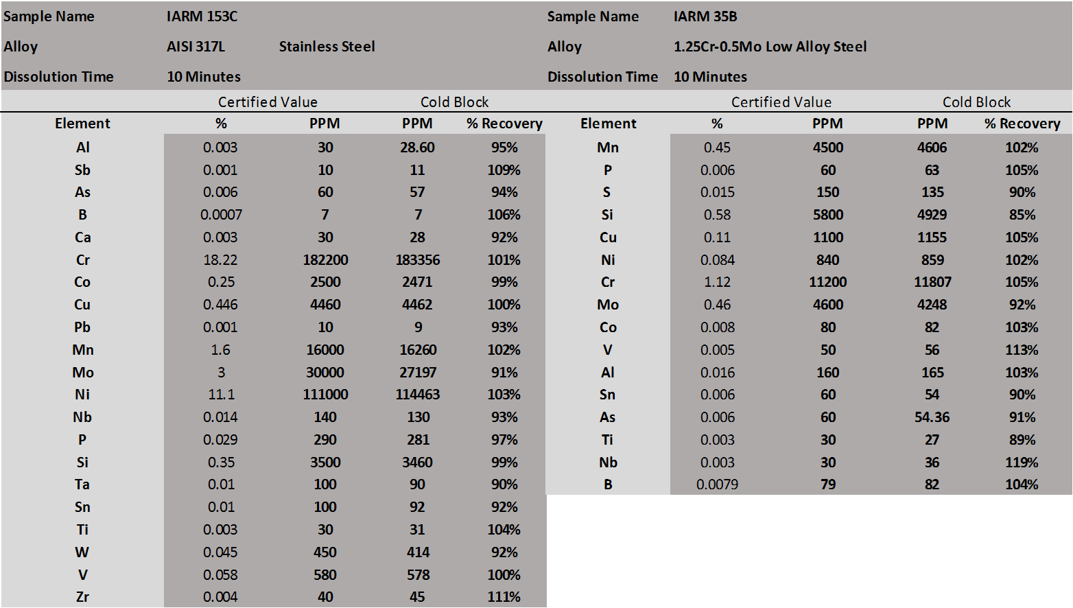 Cold Block Data Steel 2a.png