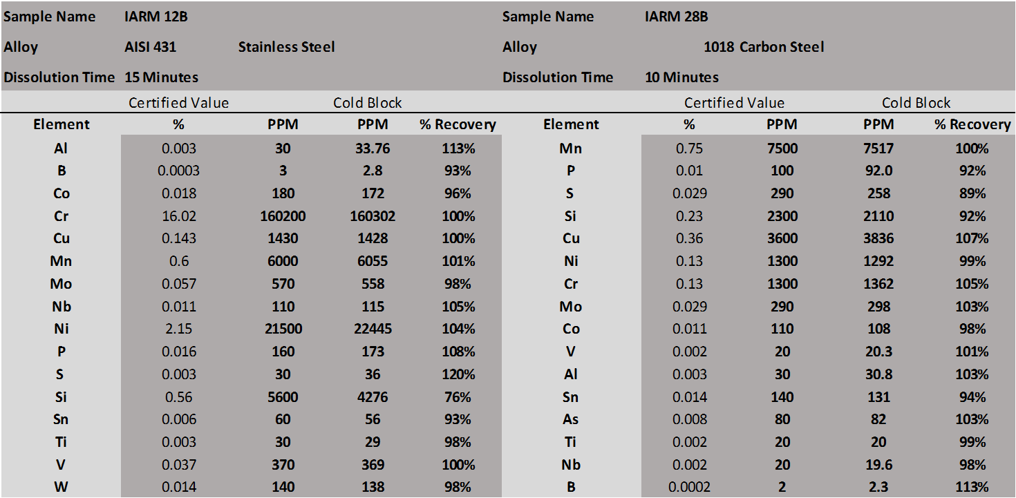 Cold Block Steel Data.png