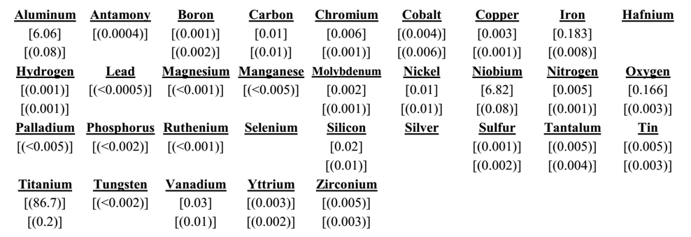 IARM 300D Chemistry.png