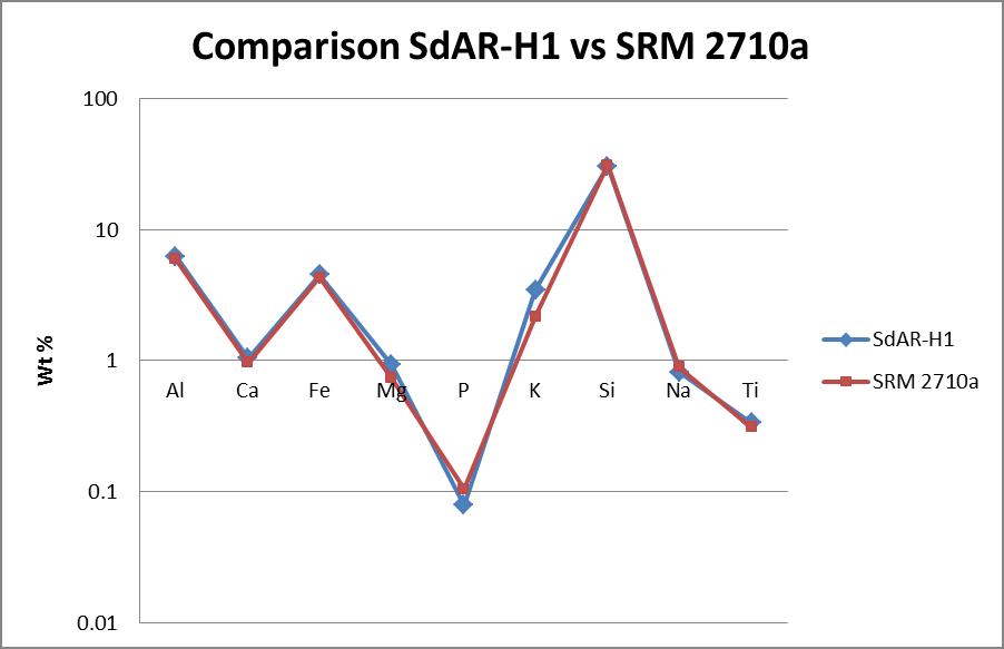 SdAR-H1-vs-SRM-2710a