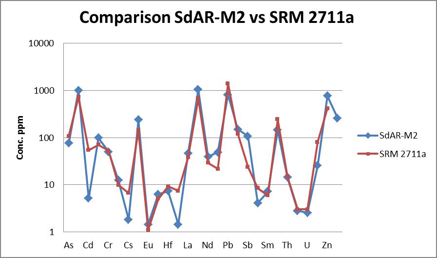 SdAR-M2-vs-SSRM-2711a