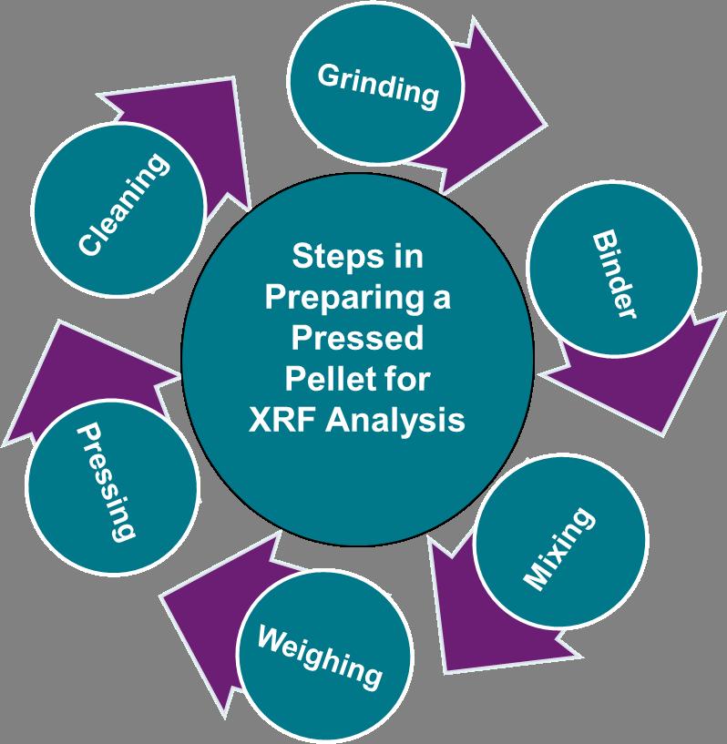 LGC ARMI Steps for Making Pressed Pellets